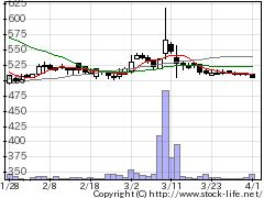4334ユークスの株式チャート