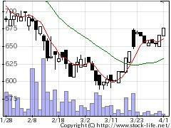 4335IPSの株価チャート