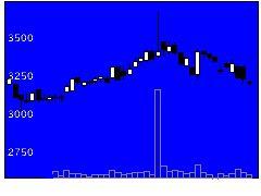 4337ぴあの株価チャート