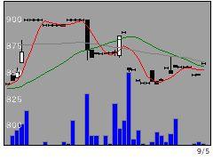 4341西菱電機の株価チャート