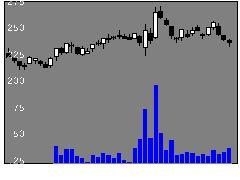 4344ソースネクストの株価チャート