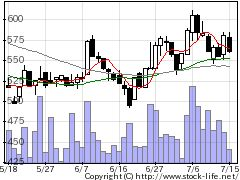 4346ネクシィーズの株価チャート
