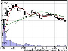 4347ブロメディアの株価チャート