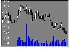 4348インフォコムの株価チャート