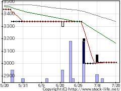 4349テスクの株価チャート