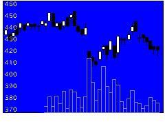 4350メディシスの株価チャート