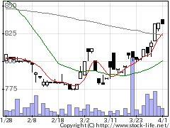 4351山田債権の株価チャート