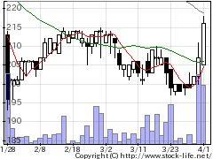 4355ロングライフの株式チャート