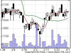 4356応用技術の株式チャート