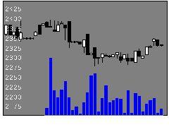 4367広栄化学の株価チャート