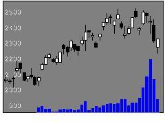 4369トリケミカルの株式チャート