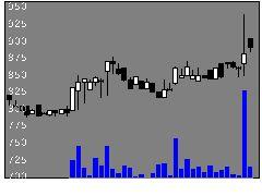 4380Mマートの株式チャート