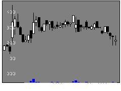 4381ビープラッツの株価チャート