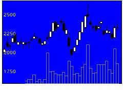 4385メルカリの株式チャート