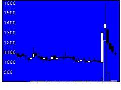4387ZUUの株式チャート
