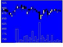 4388エーアイの株価チャート