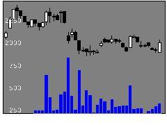 4389プロパテDBの株価チャート