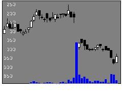 4391ロジザードの株価チャート