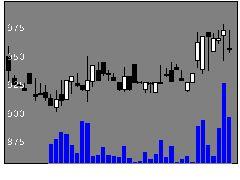 4394エクスMの株価チャート