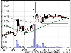 4398BBSecの株式チャート