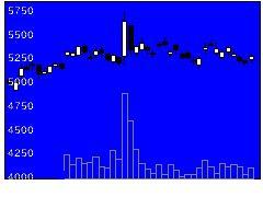 4403日油の株価チャート