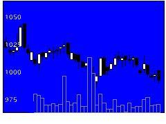 4404ミヨシ油脂の株価チャート
