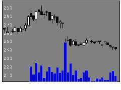 4406日理化の株価チャート
