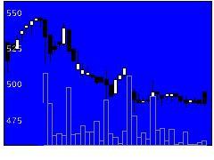 4409東邦化学工業の株式チャート