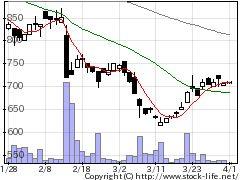 4421DIシステムの株価チャート