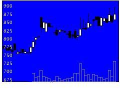 4422VNXの株価チャート