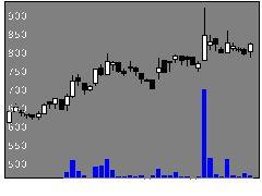 4424Amaziaの株式チャート