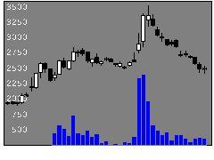 4425Kudanの株式チャート