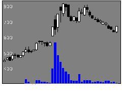 4427エデュラボの株価チャート