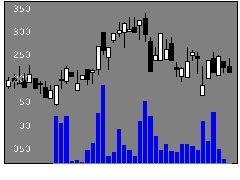 4428シノプスの株価チャート