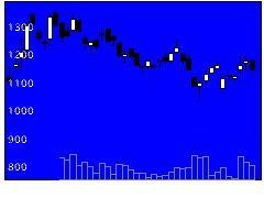 4431スマレジの株価チャート