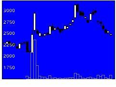4434サーバワクスの株価チャート