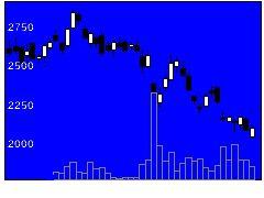 4436ミンカブの株価チャート
