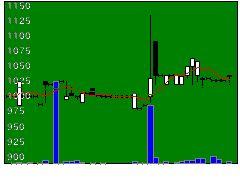 4437GDHの株式チャート