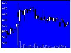 4438Welbyの株価チャート