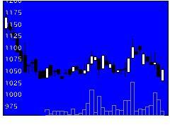 4440ヴィッツの株式チャート
