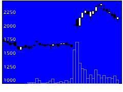 4442バルテスの株価チャート