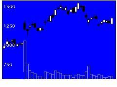 4443Sansanの株式チャート