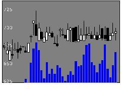4444インフォネの株価チャート
