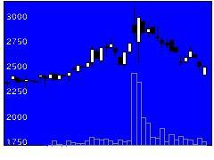 4445リビンTの株価チャート