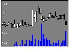 4447PBシステムの株価チャート