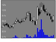 4448チャットWの株価チャート