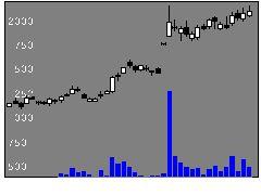 4449ギフティの株式チャート