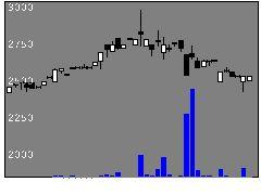 4450パワーソリュの株価チャート