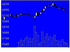 4452花王の株価チャート