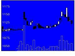 4464ソフト99の株式チャート